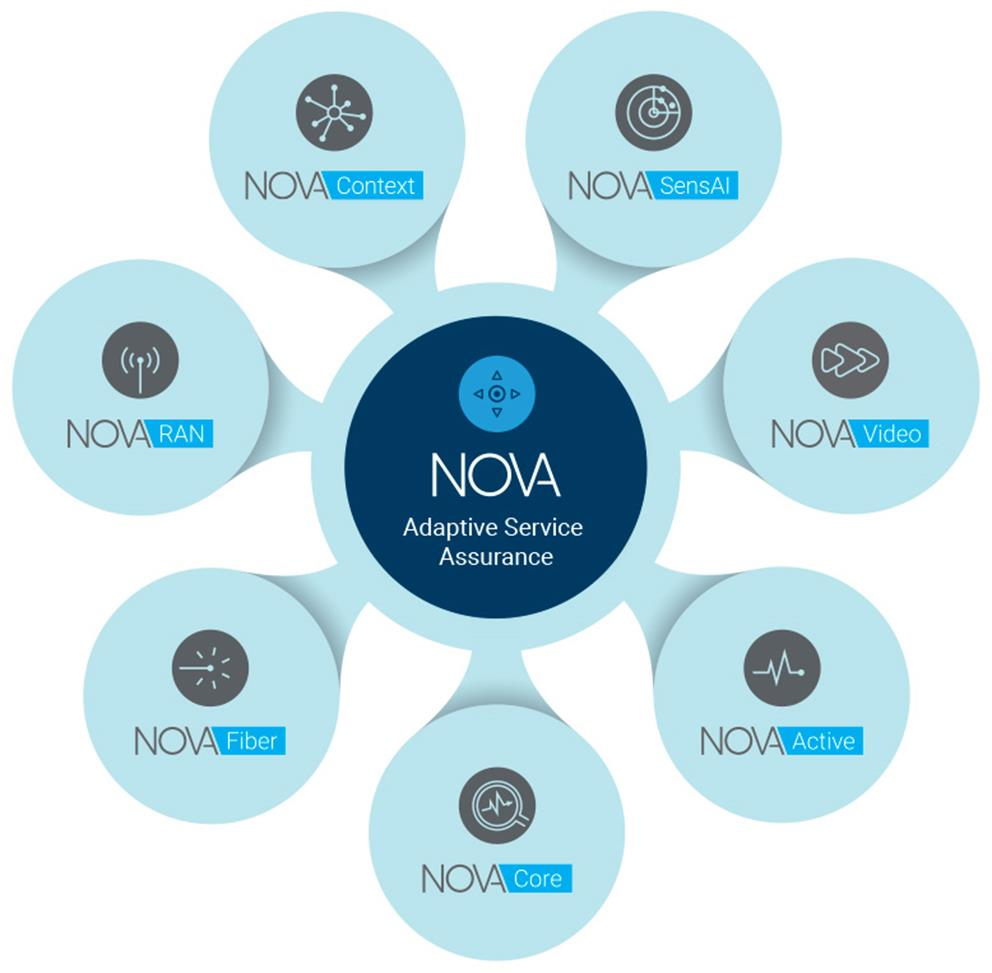 Intelligent network automation platform | Automated assurance | EXFO