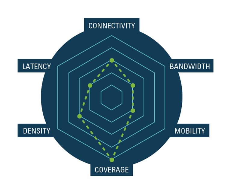 What is IoT? Impact on Networks | EXFO