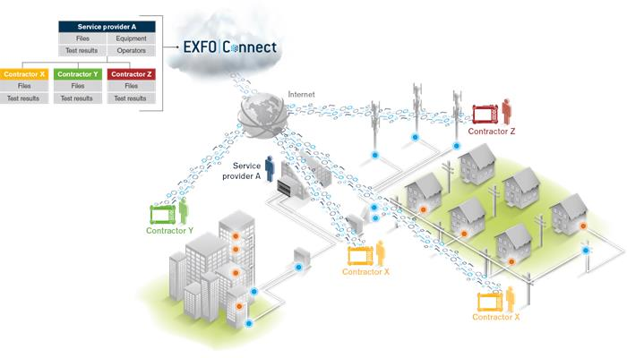 /media/5975/fig_exfo-connect_contractor-mode.png