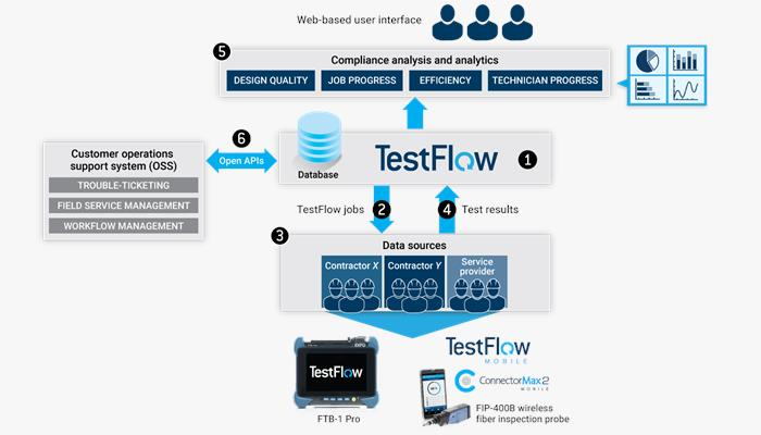 /media/8111/fig_testflow_architecture.png